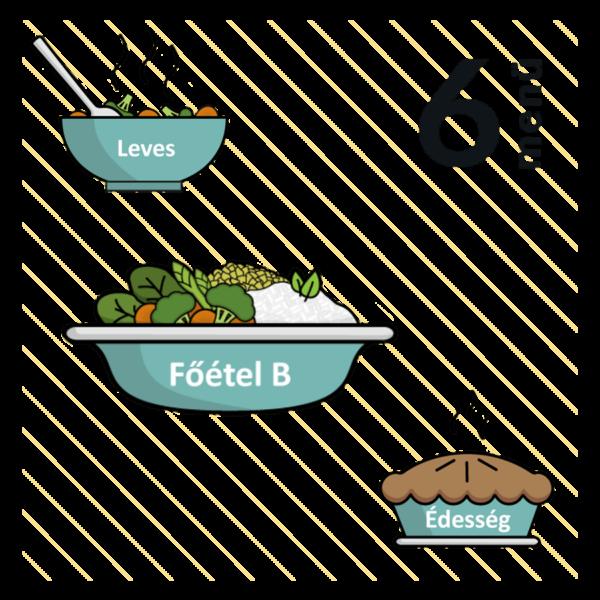 Zsenge zöldborsóleves + Majonézes tésztasaláta (allergén:szója) + Áfonyás kesutorta